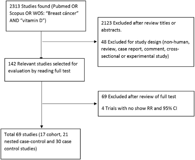 Vitamin D Exposure And Risk Of Breast Cancer A Meta Analysis Scientific Reports