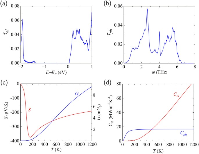 High-Performance Solid-State Thermionic Energy Conversion Based on