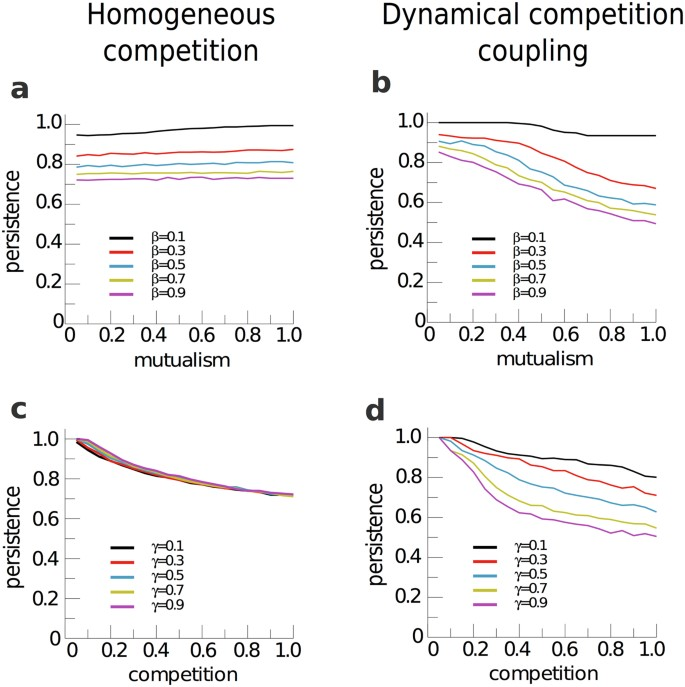 The joint influence of competition and mutualism on the