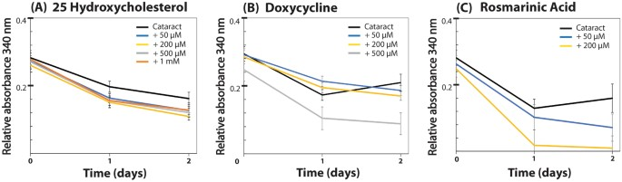 Rosmarinic Acid Restores Complete Transparency of Sonicated