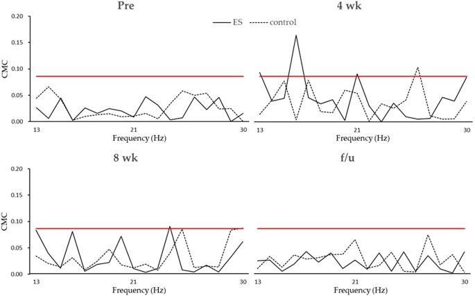 Effects of 8-week sensory electrical stimulation combined with motor