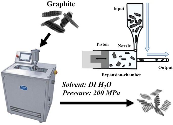 Green and facile synthesis of few-layer graphene via liquid