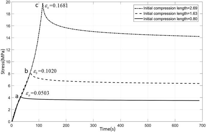 Vibration and damping characteristics of 3D printed Kagome