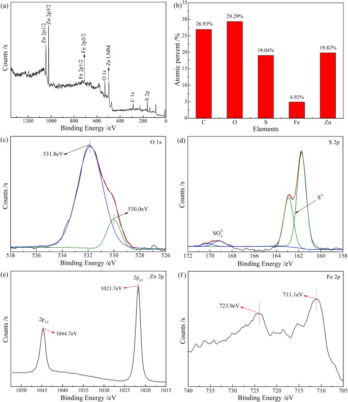 Sulfidation mechanism of ZnO roasted with pyrite | Scientific Reports