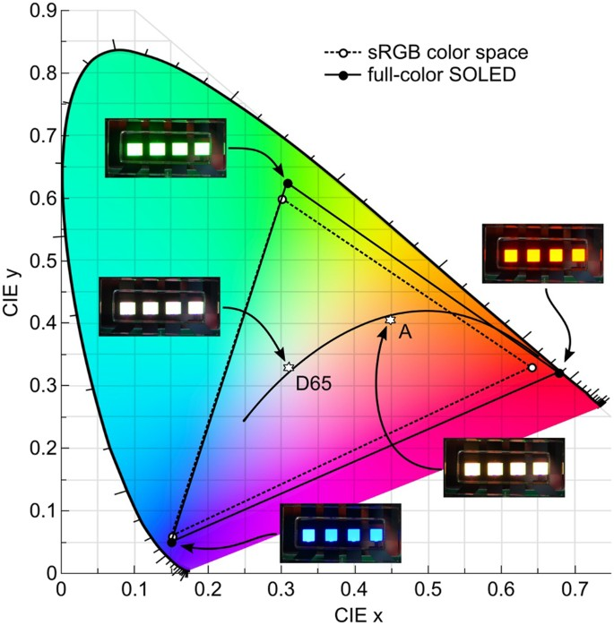 Three-terminal RGB full-color OLED pixels for ultrahigh