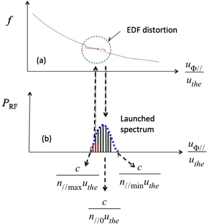Radio-frequency current drive for thermonuclear fusion