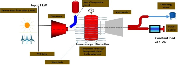 Harnessing Free Energy From Nature For Efficient Operation