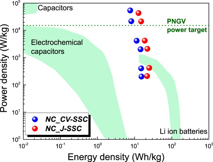 High-performance solid state supercapacitors assembling