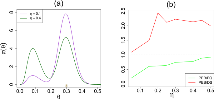 Generalized Empirical Bayes Modeling via Frequentist