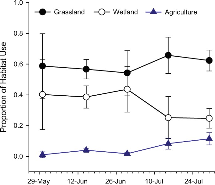 Exploring the amphibian exposome in an agricultural