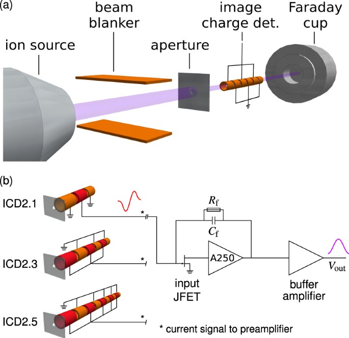Detection of small bunches of ions using image charges
