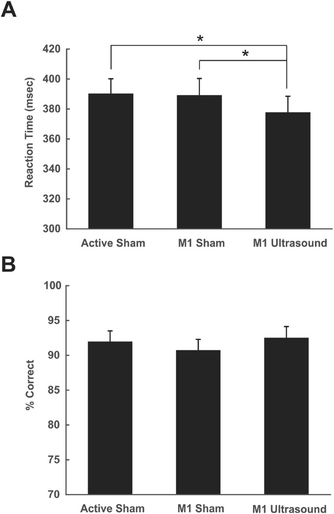 Transcranial focused ultrasound neuromodulation of the human