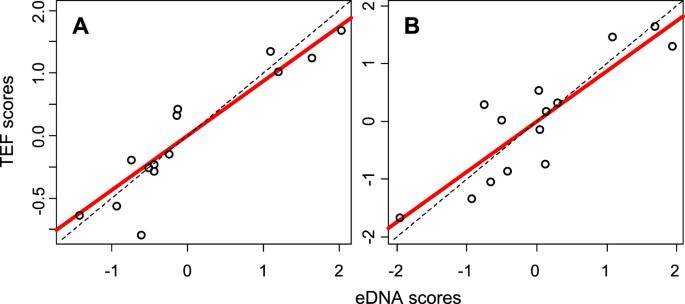 Environmental DNA reveals quantitative patterns of fish