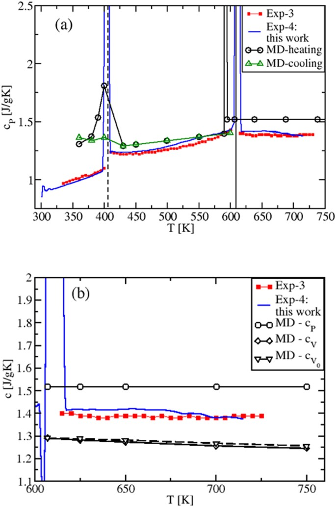 Thermostatic properties of nitrate molten salts and their