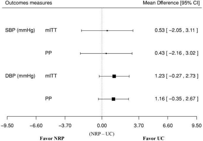 Nurse-led hypertension management was well accepted and non