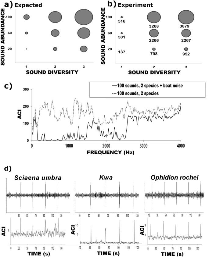 Acoustic Complexity of vocal fish communities: a field and