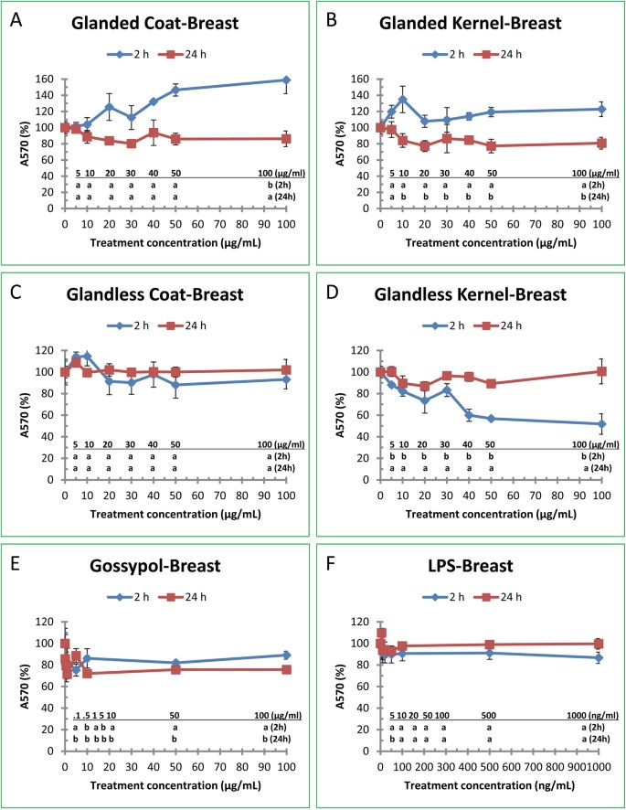 Isolation of Cottonseed Extracts That Affect Human Cancer Cell