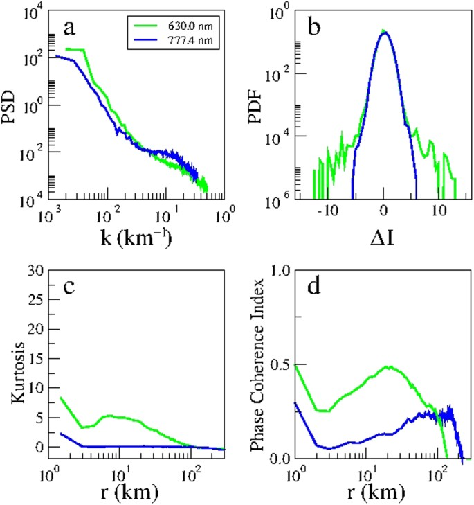 Multi-spectral optical imaging of the spatiotemporal dynamics of