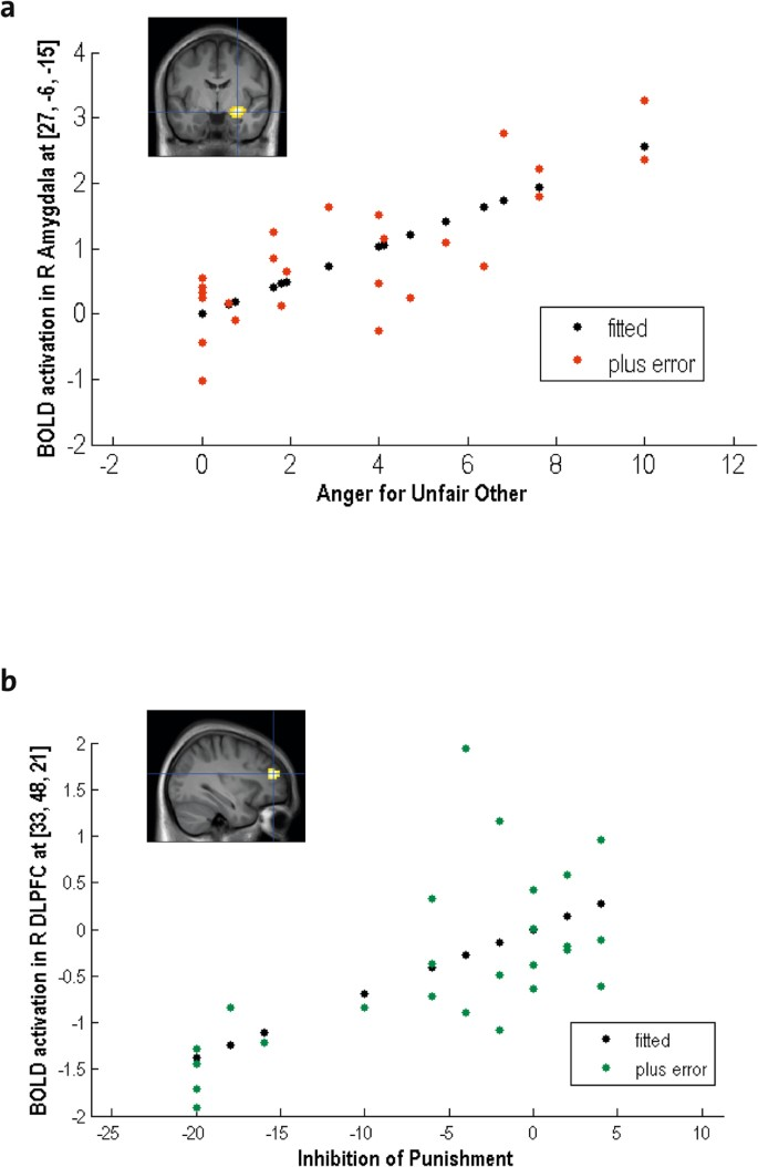 Distinct Brain Areas involved in Anger versus Punishment during