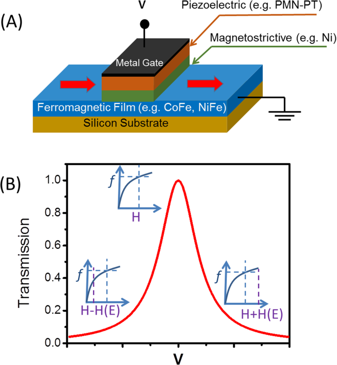 Magnetoelectric Spin Wave Modulator Based On Synthetic Multiferroic
