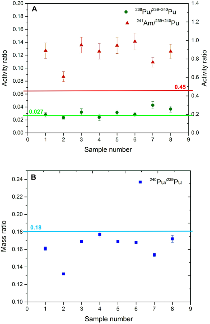 The sources of high airborne radioactivity in cryoconite