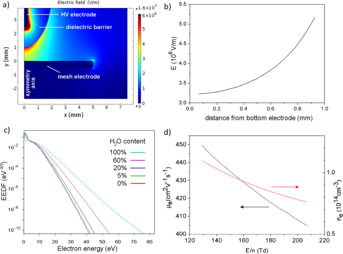 Study of an AC dielectric barrier single micro-discharge