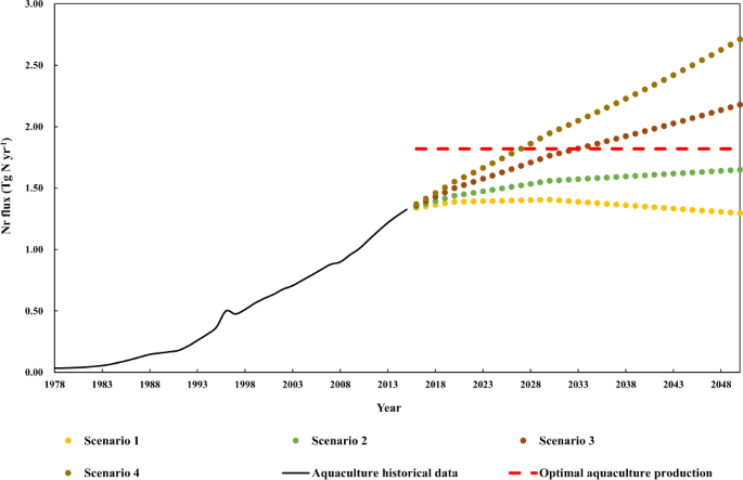 The trends of aquacultural nitrogen budget and its