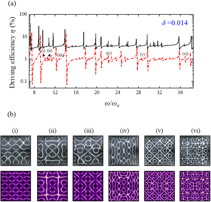 Point-driven modern Chladni figures with symmetry breaking