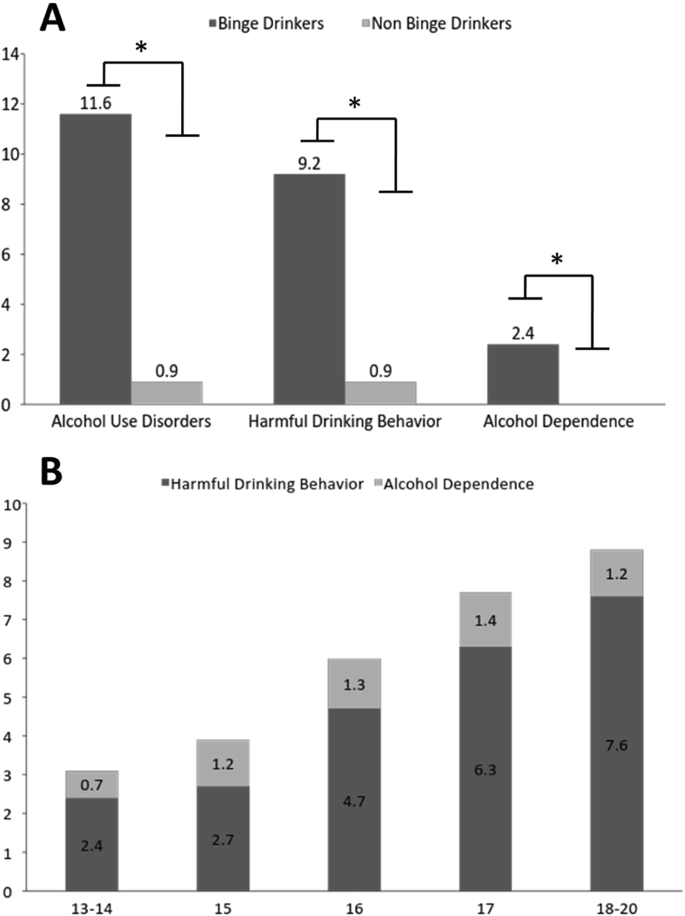 Binge Drinking among adolescents is related to the development of