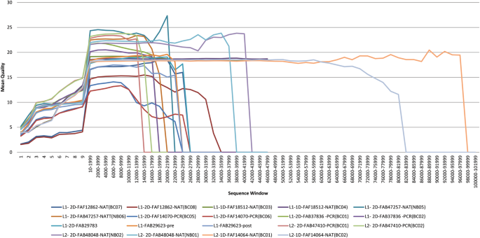 Evaluation of Oxford Nanopore's MinION Sequencing Device for