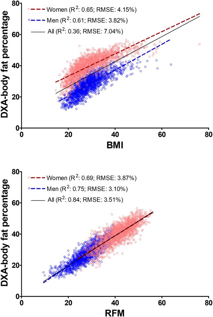 Relative fat mass (RFM) as a new estimator of whole-body fat