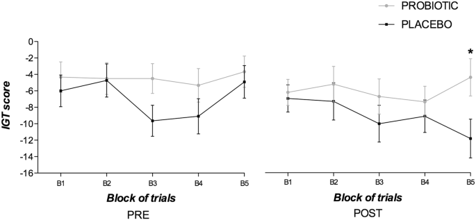 A Pilot Randomized Controlled Trial to Explore Cognitive and