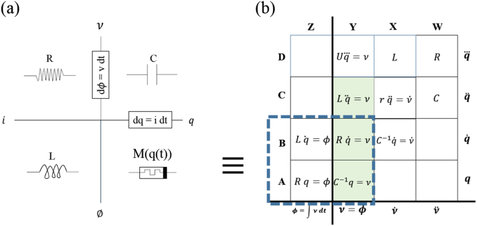 The case for rejecting the memristor as a fundamental