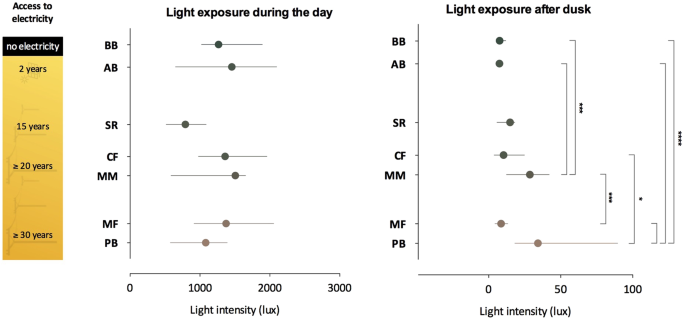 Sleep and light exposure across different levels of urbanisation in