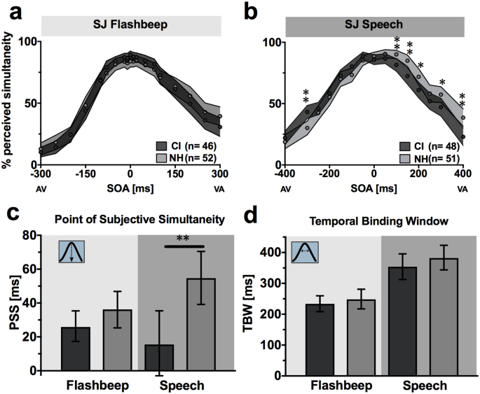 Audiovisual Temporal Processing in Postlingually Deafened