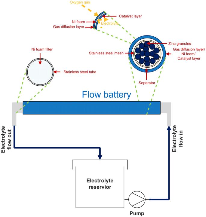 a schematic diagram of the zinc-air flow batteries