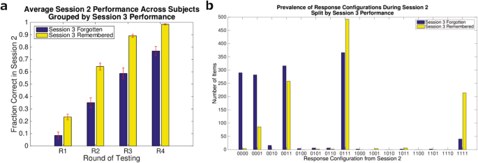Reductions in Retrieval Competition Predict the Benefit of Repeated