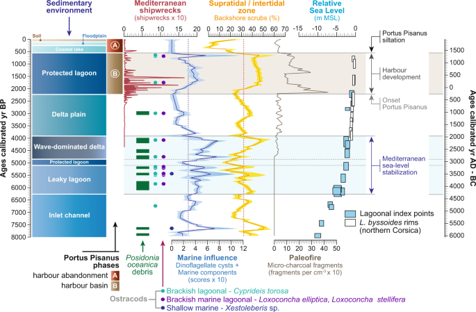 Holocene evolution of Portus Pisanus , the lost harbour of