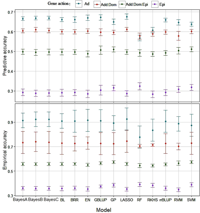 Predictive ability of genome-assisted statistical models