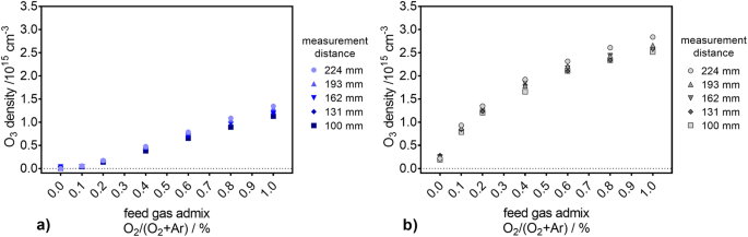 Quantification of the ozone and singlet delta oxygen
