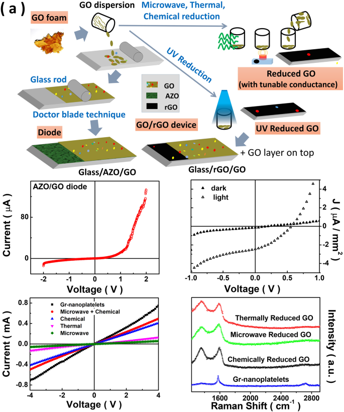 A Low-Cost Non-explosive Synthesis of Graphene Oxide for Scalable