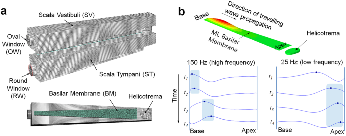 A Novel Frequency Selectivity Approach Based on Travelling