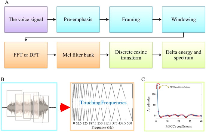 Impact of finger biophysical properties on touch gestures