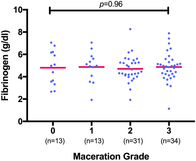 Impact of fetal maceration grade on risk of maternal disseminated