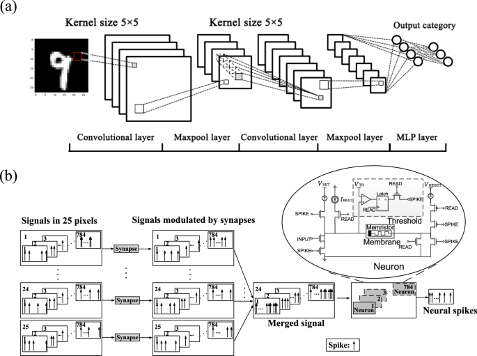 Handwritten-Digit Recognition by Hybrid Convolutional Neural