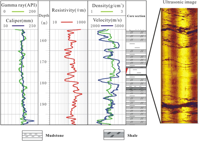 High-altitude well log evaluation of a permafrost gas hydrate