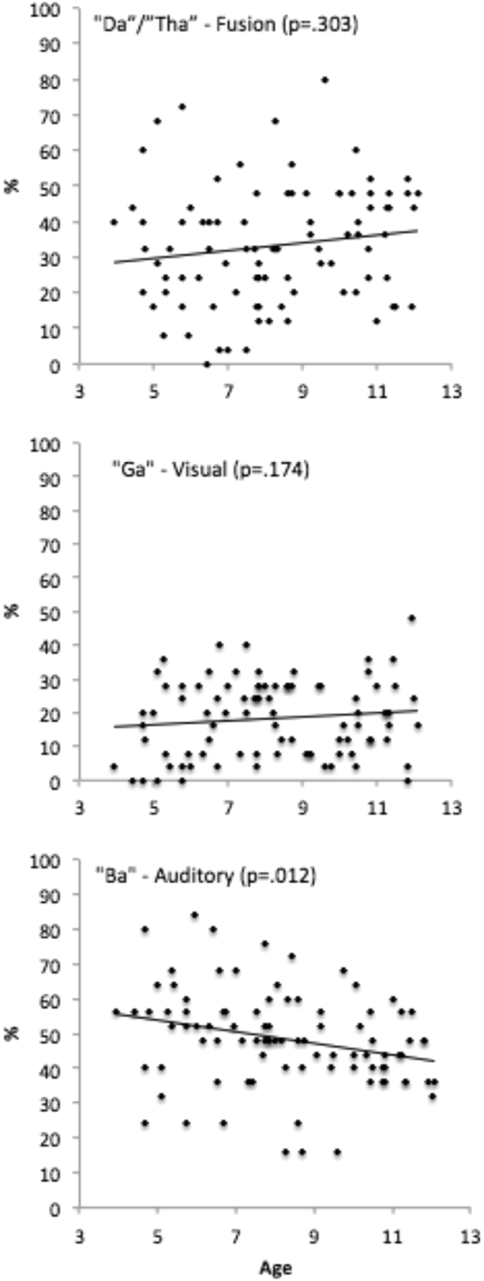 The threshold for the McGurk effect in audio-visual noise decreases