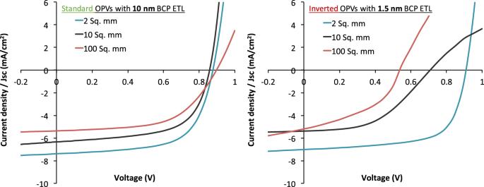 Area dependent behavior of bathocuproine (BCP) as cathode