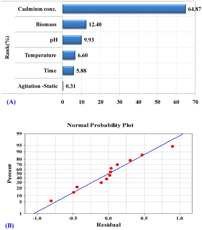 Statistical optimization for cadmium removal using Ulva