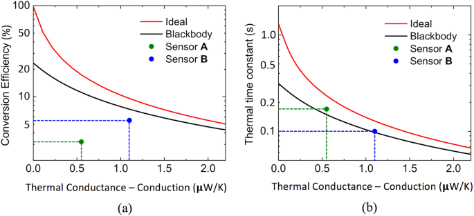 MEMS terahertz-to-infrared band converter using frequency